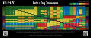 Important guide to safe drug combinations