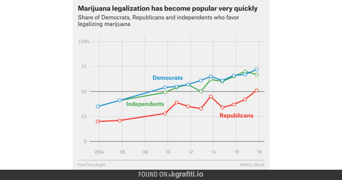 Those who favor legalization by political party, got to love that trend!