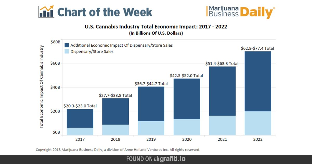 US Marijuana Market to reach $80 Billion by 2022