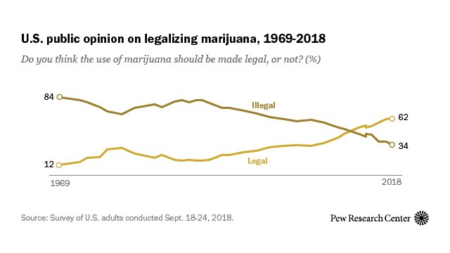 62% of Americans favor legalizing marijuana
