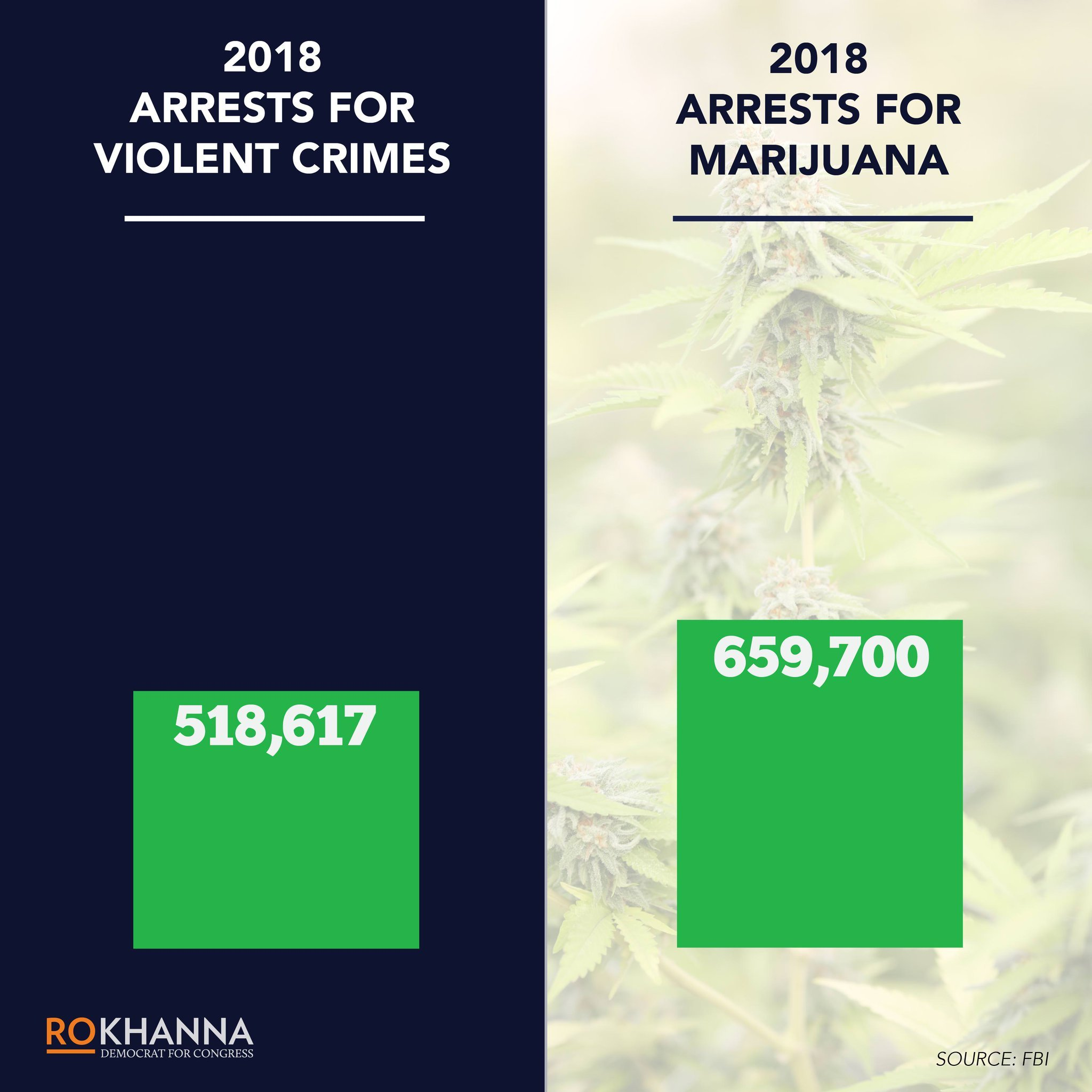 """Congressman: """"When more Americans are arrested for marijuana than for committing violent crimes, it's clear that the priorities of our justice system are completely out of order."""""""