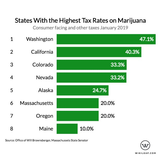 Which States Have Highest Taxes on Marijuana?