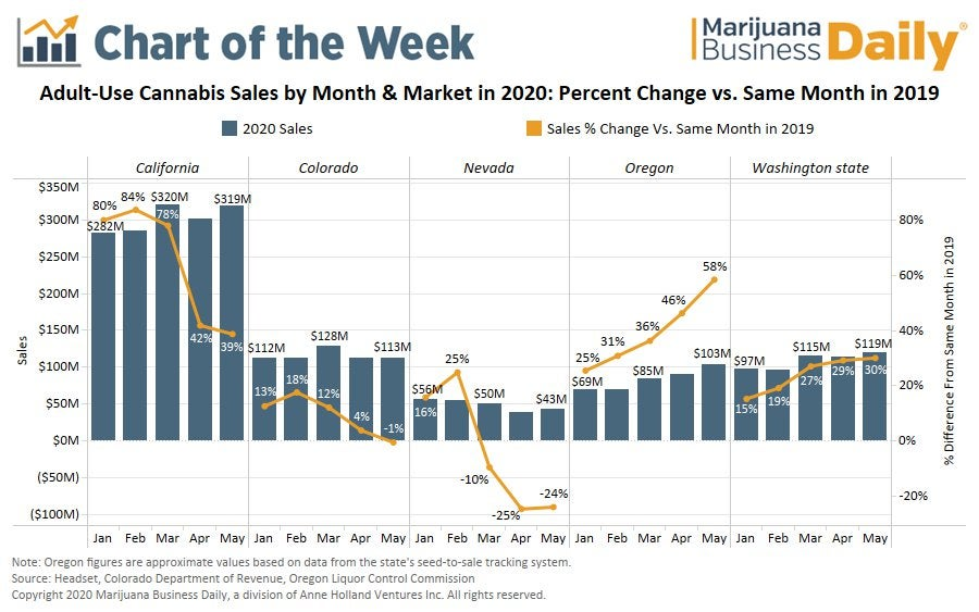 Adult-use marijuana sales show resiliency in May, despite pandemic