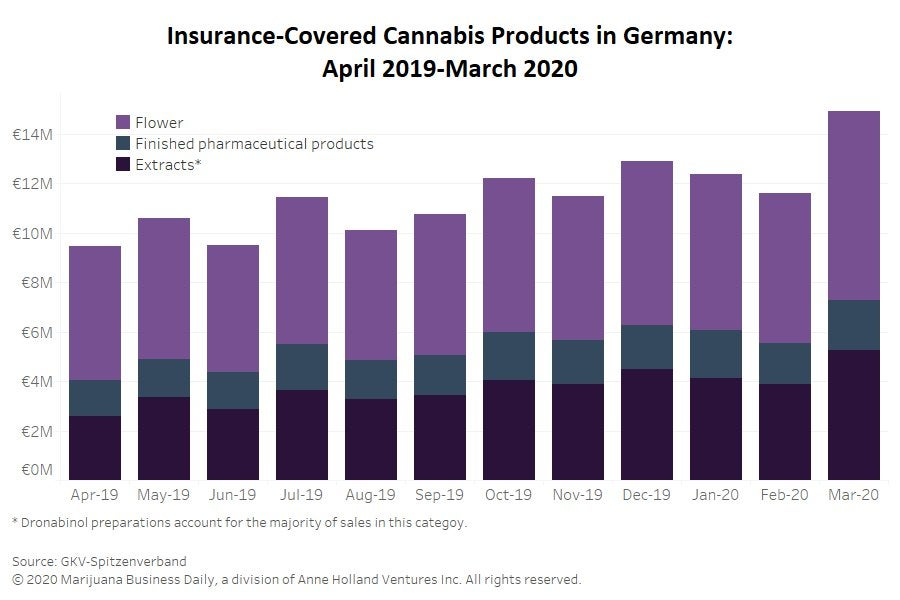 Insurance-covered reimbursements for medical cannabis sets record in Germany