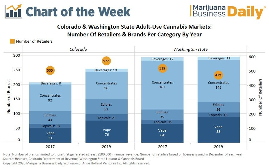 Shelf space at a premium as more brands enter cannabis space and retailers use pay-to-play practices