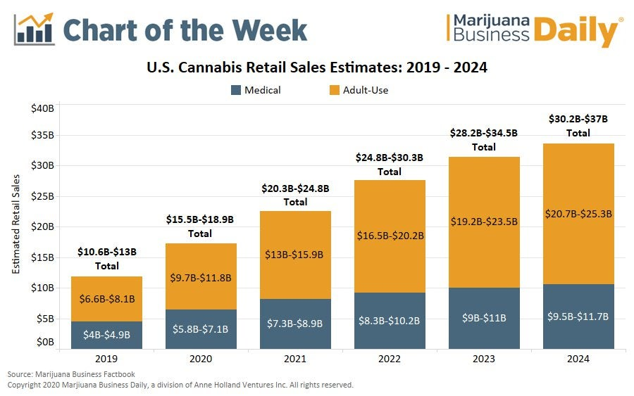 US retail marijuana sales on pace to rise 40% in 2020, near $37 billion by 2023