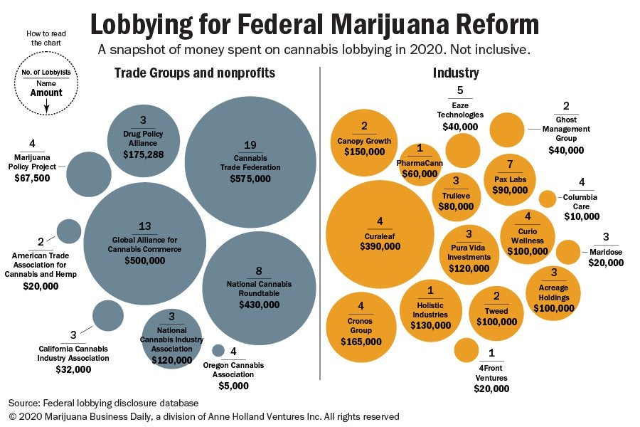 With eye on election and beyond, marijuana industry spends millions on lobbying